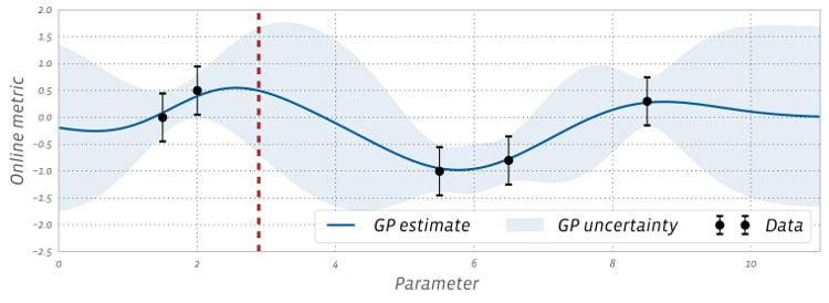 Gaussian process model fit to noisy data